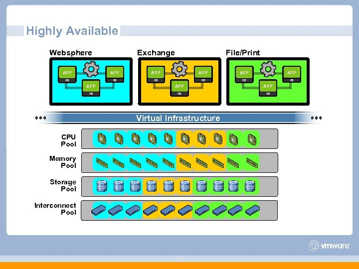 Highly Available Websphere Exchange File/Print APP APP APP OS OS OS Virtual Infrastructure CPU