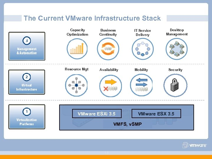 The Current VMware Infrastructure Stack Capacity Optimization Business Continuity IT Service Delivery Resource Mgt