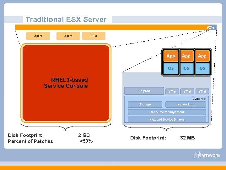 Traditional ESX Server 98% 2% Agent … Agent RPM RHEL 3 -based Service Console