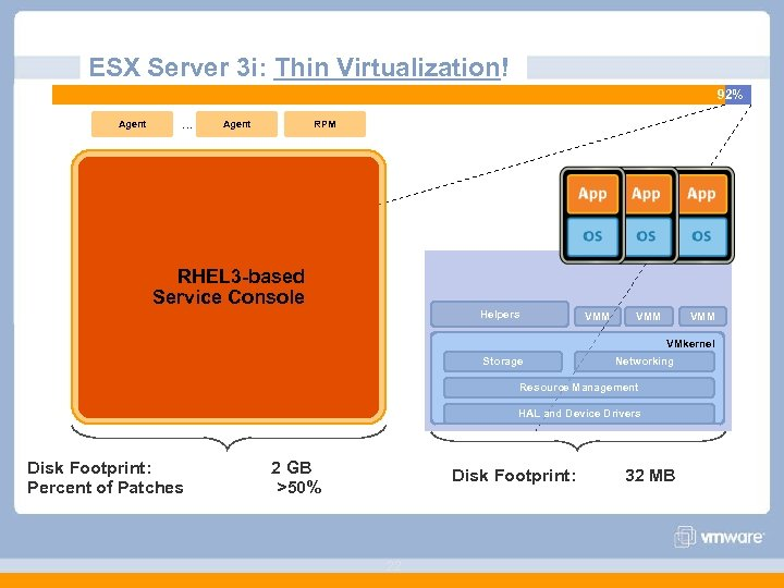 ESX Server 3 i: Thin Virtualization! 98% 2% Agent … Agent RPM RHEL 3