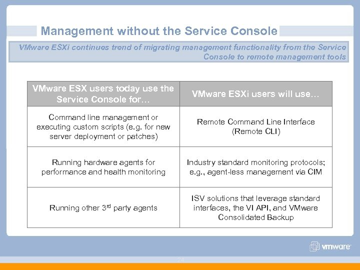 Management without the Service Console VMware ESXi continues trend of migrating management functionality from