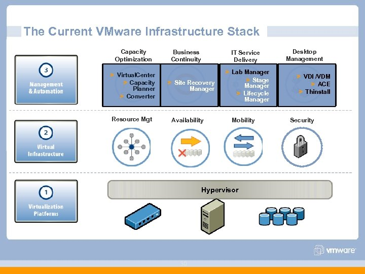 The Current VMware Infrastructure Stack Capacity Optimization > Virtual. Center > Capacity Planner >