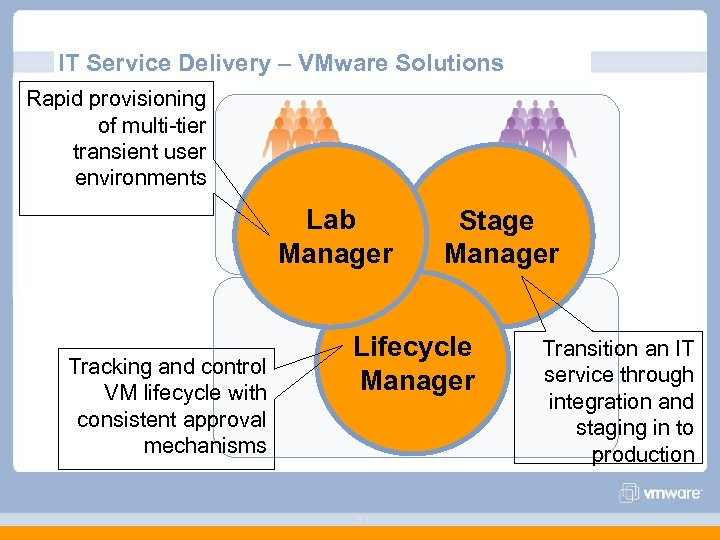 IT Service Delivery – VMware Solutions Rapid provisioning of multi-tier transient user environments Dev