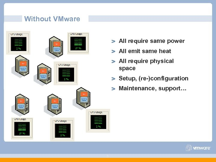 Without VMware All require same power All emit same heat All require physical space