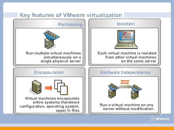 Key features of VMware virtualization Isolation Partitioning Run multiple virtual machines simultaneously on a