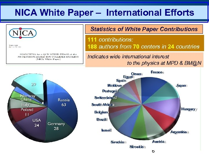 NICA White Paper – International Efforts Statistics of White Paper Contributions 111 contributions: 188