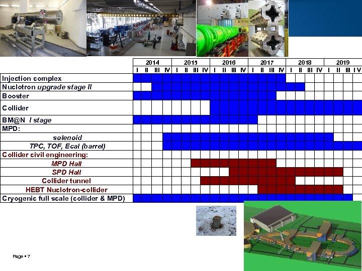 2014 II IV I I Injection complex Nuclotron upgrade stage II Booster 2015 II