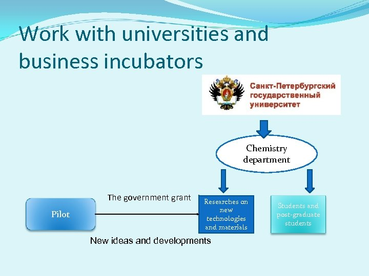 Work with universities and business incubators Chemistry department The government grant Pilot Researches on
