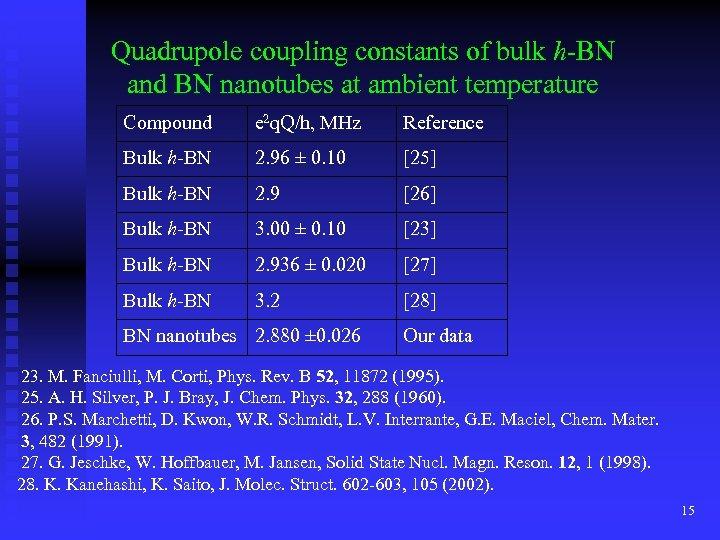 Quadrupole coupling constants of bulk h-BN and BN nanotubes at ambient temperature Compound e