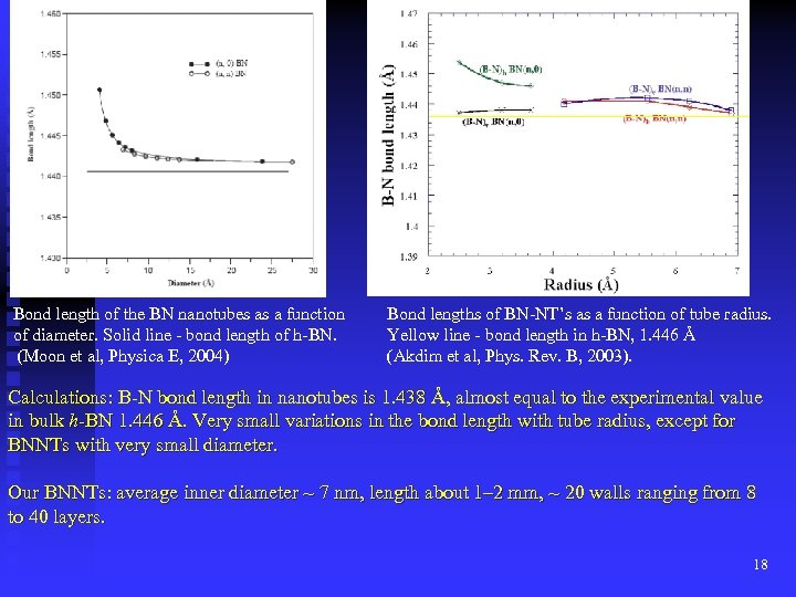 Bond length of the BN nanotubes as a function of diameter. Solid line -