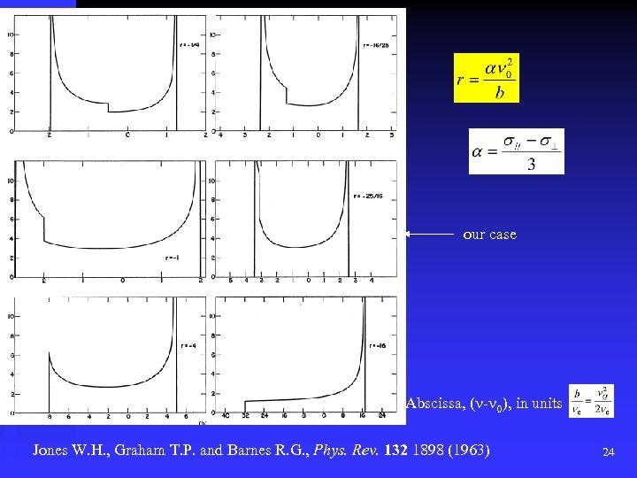 our case Abscissa, (n-n 0), in units Jones W. H. , Graham T. P.