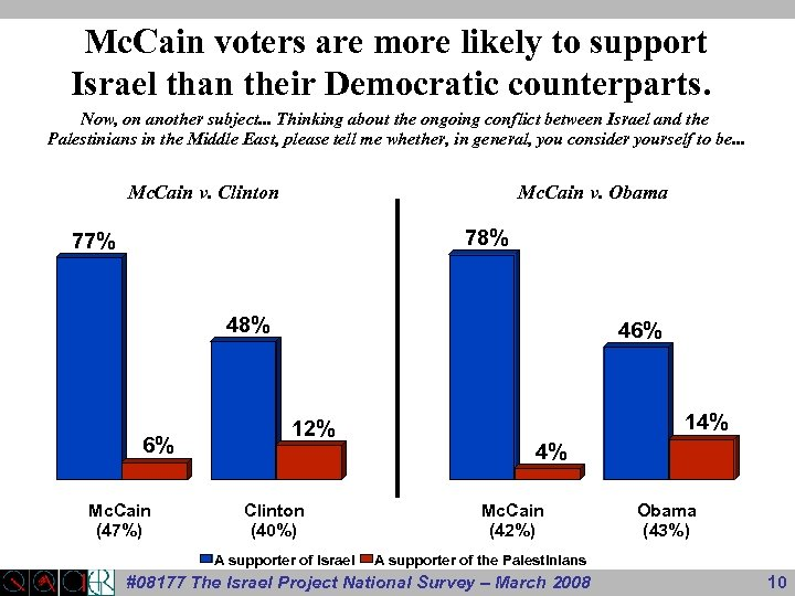 Mc. Cain voters are more likely to support Israel than their Democratic counterparts. Now,