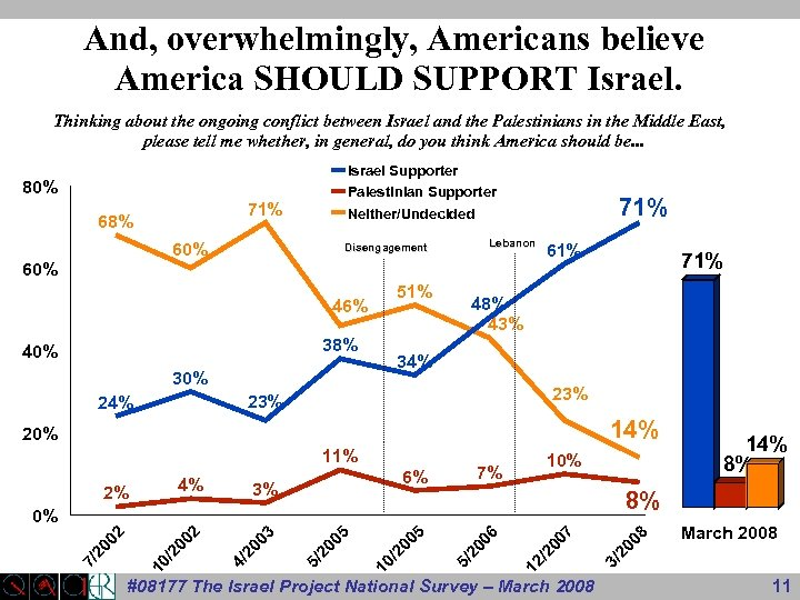 And, overwhelmingly, Americans believe America SHOULD SUPPORT Israel. Thinking about the ongoing conflict between