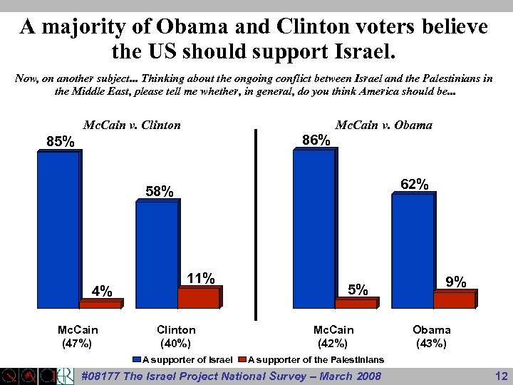 A majority of Obama and Clinton voters believe the US should support Israel. Now,