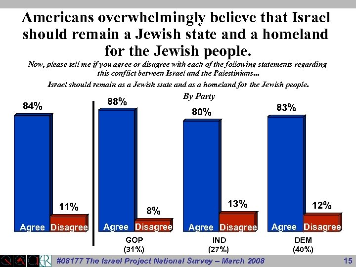 Americans overwhelmingly believe that Israel should remain a Jewish state and a homeland for
