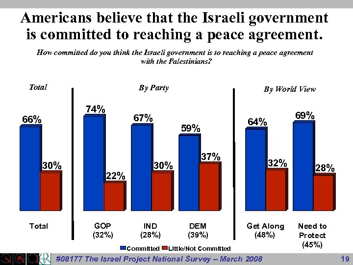 Americans believe that the Israeli government is committed to reaching a peace agreement. How