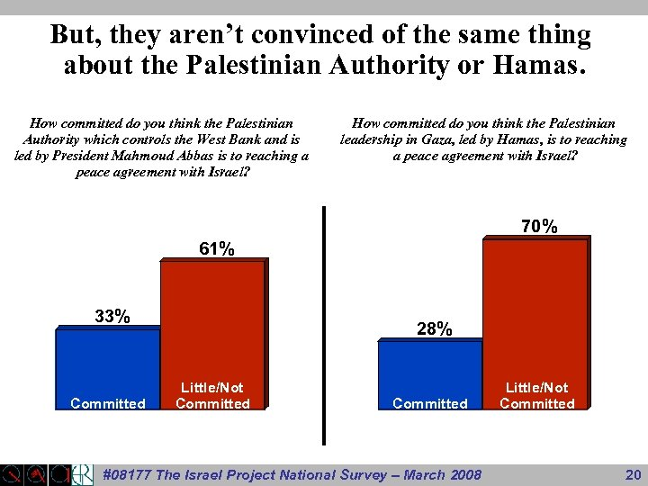 But, they aren't convinced of the same thing about the Palestinian Authority or Hamas.