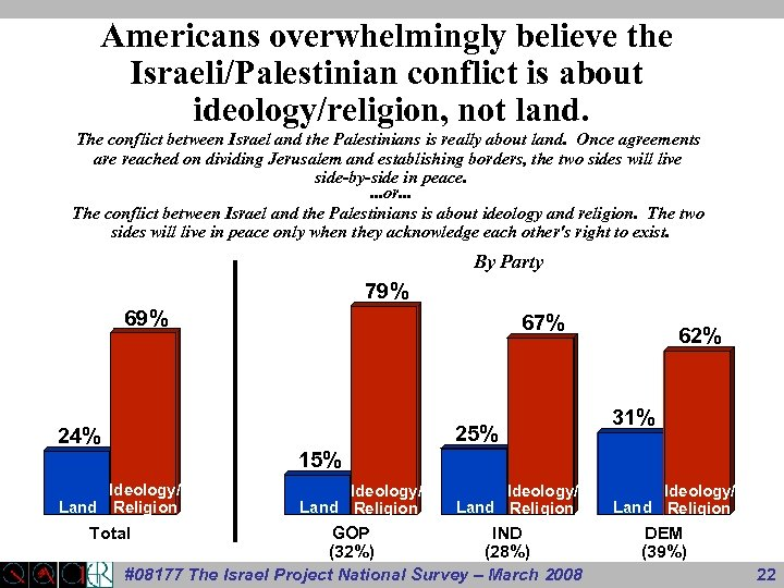 Americans overwhelmingly believe the Israeli/Palestinian conflict is about ideology/religion, not land. The conflict between