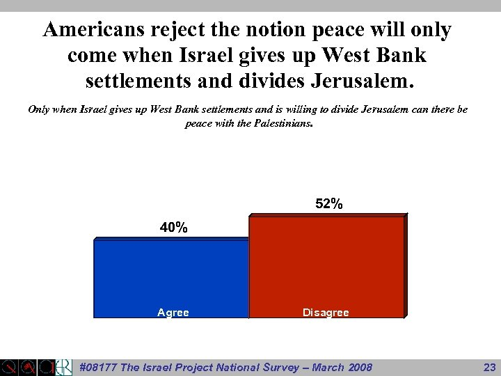 Americans reject the notion peace will only come when Israel gives up West Bank