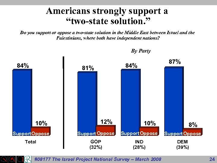 """Americans strongly support a """"two-state solution. """" Do you support or oppose a two-state"""