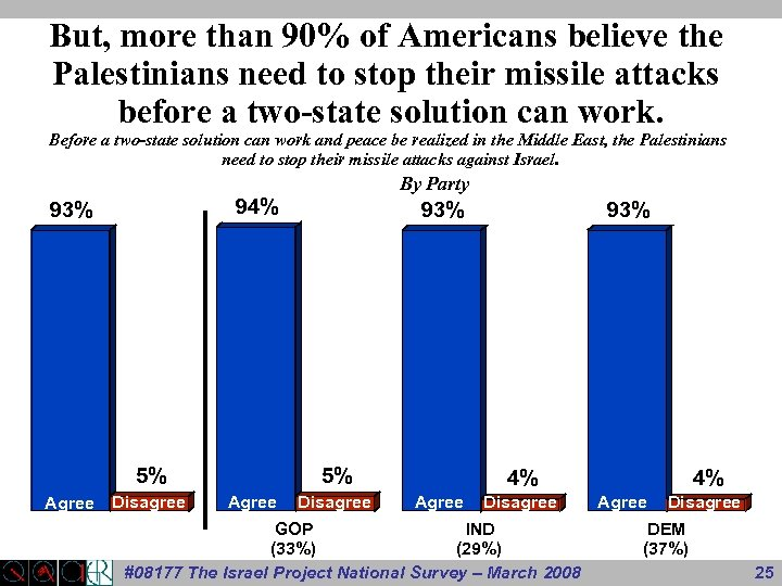 But, more than 90% of Americans believe the Palestinians need to stop their missile