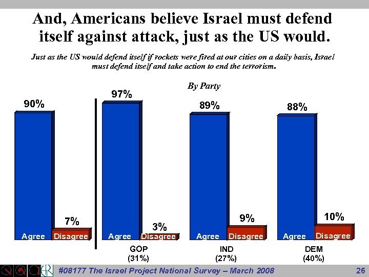 And, Americans believe Israel must defend itself against attack, just as the US would.