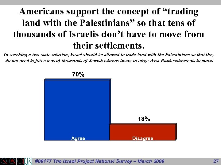 """Americans support the concept of """"trading land with the Palestinians"""" so that tens of"""