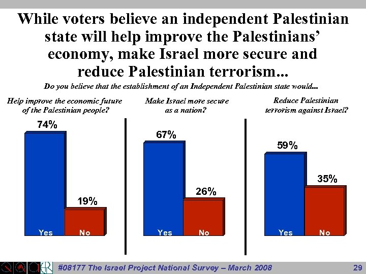 While voters believe an independent Palestinian state will help improve the Palestinians' economy, make