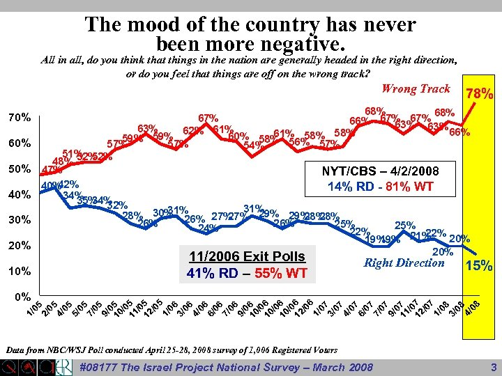 The mood of the country has never been more negative. All in all, do
