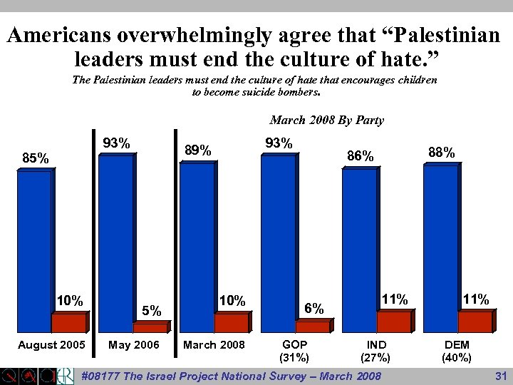 """Americans overwhelmingly agree that """"Palestinian leaders must end the culture of hate. """" The"""