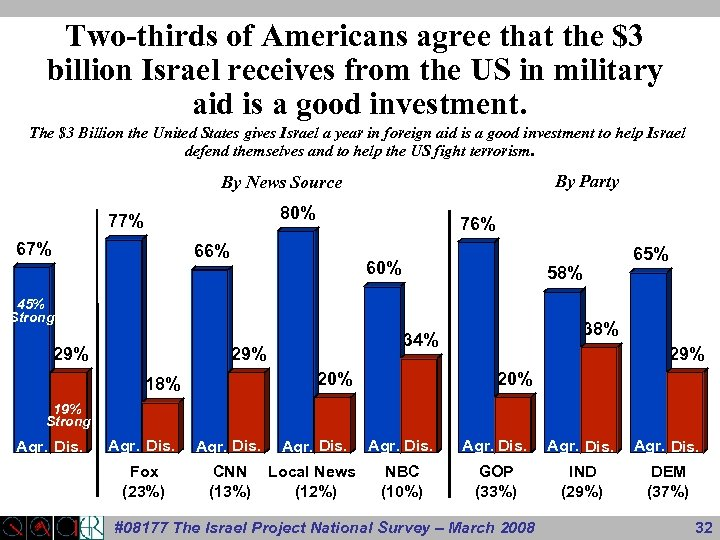 Two-thirds of Americans agree that the $3 billion Israel receives from the US in