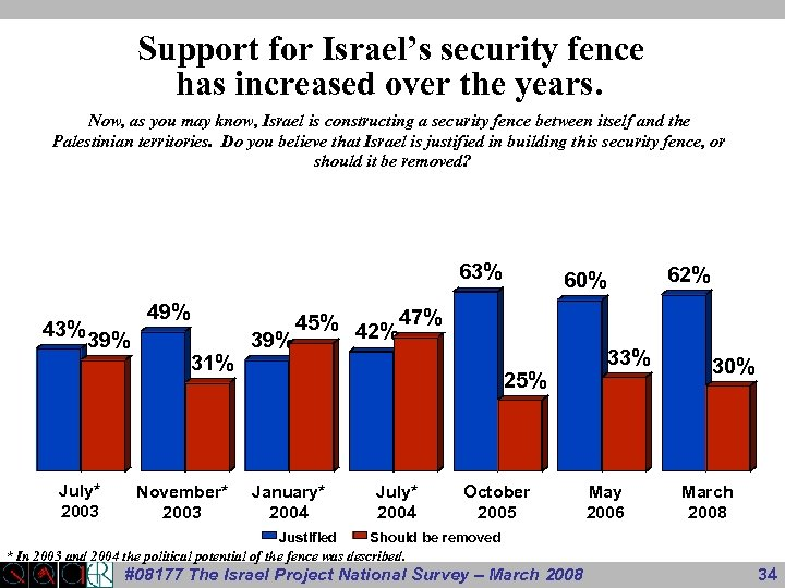 Support for Israel's security fence has increased over the years. Now, as you may