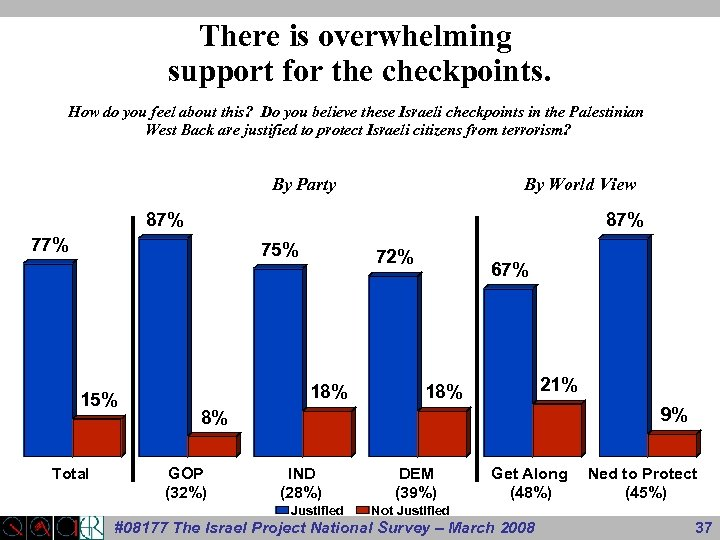 There is overwhelming support for the checkpoints. How do you feel about this? Do