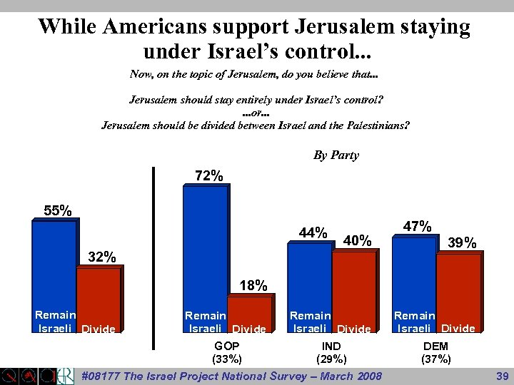 While Americans support Jerusalem staying under Israel's control. . . Now, on the topic