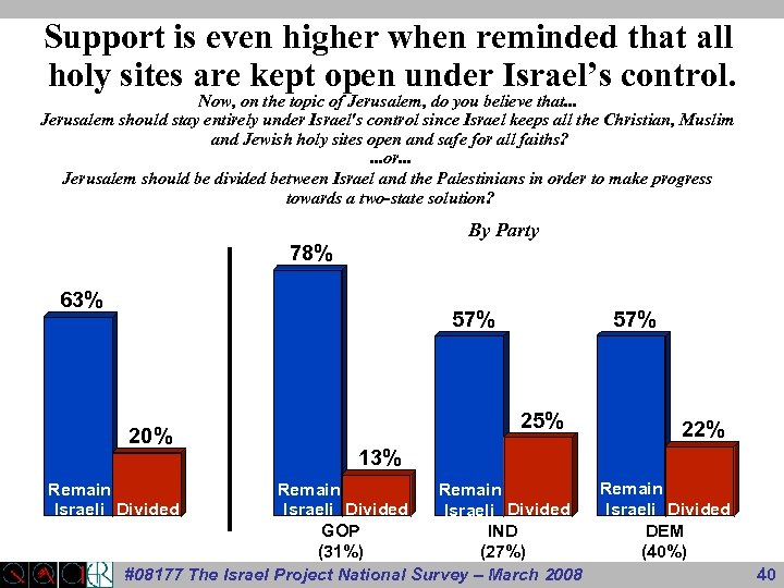 Support is even higher when reminded that all holy sites are kept open under
