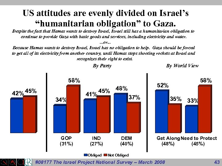 """US attitudes are evenly divided on Israel's """"humanitarian obligation"""" to Gaza. Despite the fact"""
