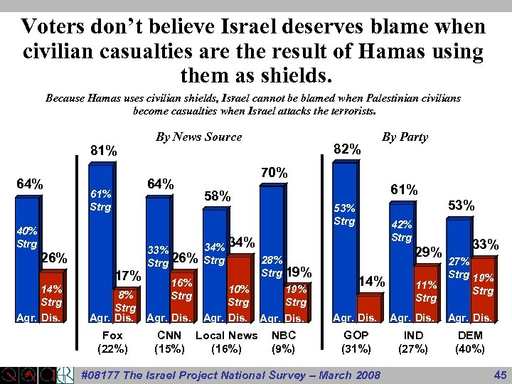 Voters don't believe Israel deserves blame when civilian casualties are the result of Hamas