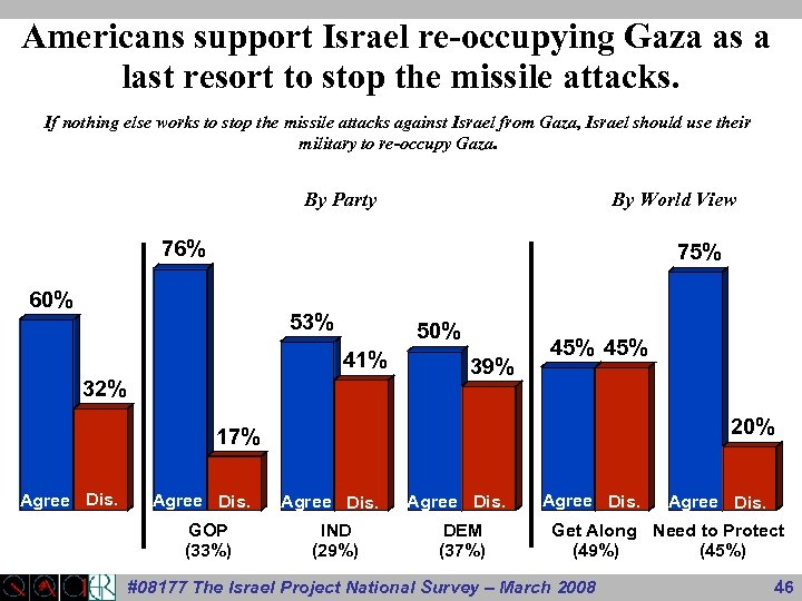 Americans support Israel re-occupying Gaza as a last resort to stop the missile attacks.