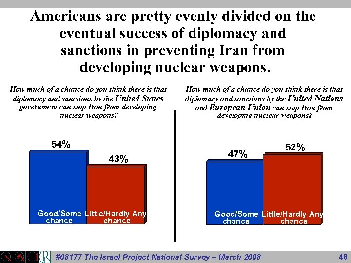 Americans are pretty evenly divided on the eventual success of diplomacy and sanctions in