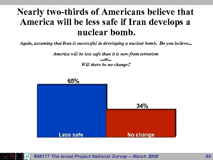 Nearly two-thirds of Americans believe that America will be less safe if Iran develops