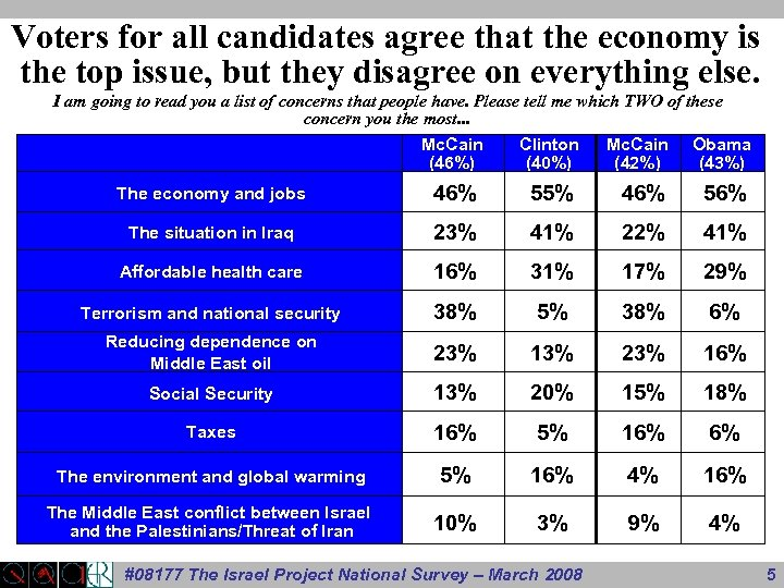 Voters for all candidates agree that the economy is the top issue, but they