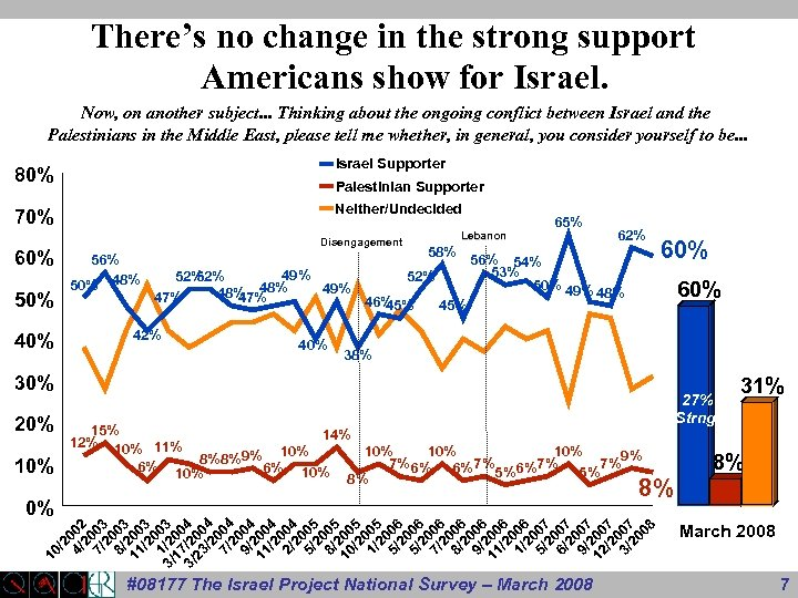There's no change in the strong support Americans show for Israel. Now, on another
