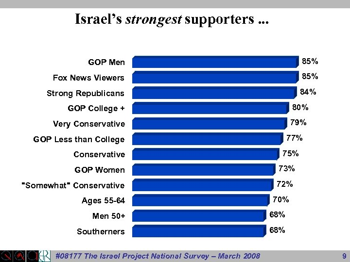Israel's strongest supporters. . . GOP Men 85% Fox News Viewers 85% Strong Republicans