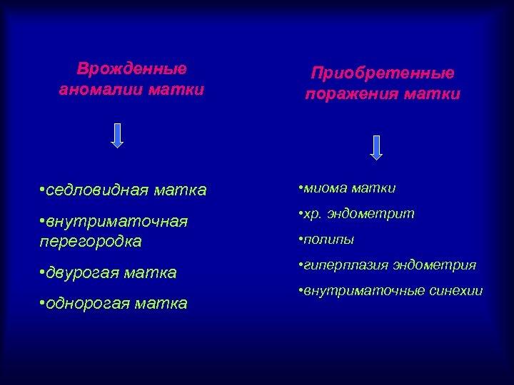 Врожденные аномалии матки Приобретенные поражения матки • седловидная матка • миома матки • внутриматочная