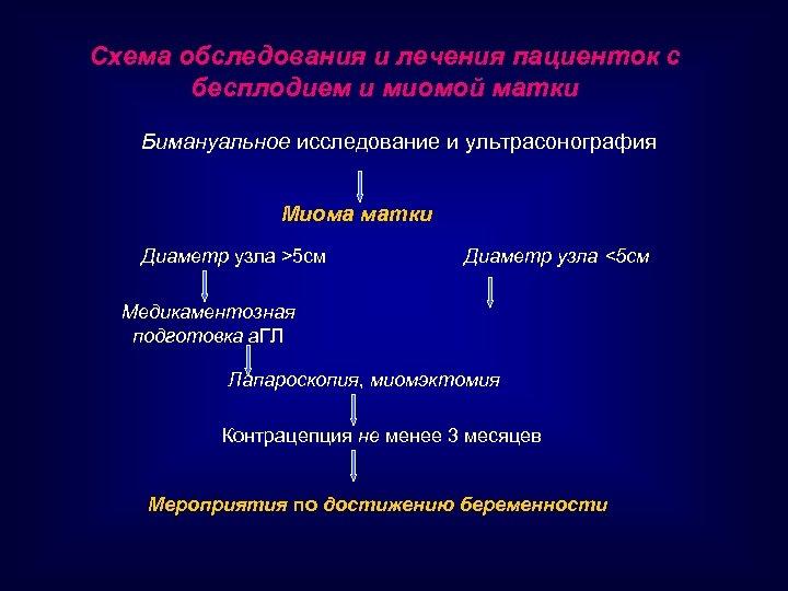 Схема обследования и лечения пациенток с бесплодием и миомой матки Бимануальное исследование и ультрасонография