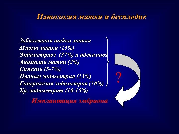 Патология матки и бесплодие Заболевания шейки матки Миома матки (13%) Эндометриоз (37%) и аденомиоз