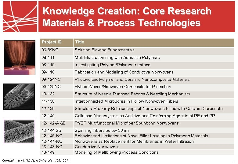 Knowledge Creation: Core Research Materials & Process Technologies Project ID Title 06 -89 NC