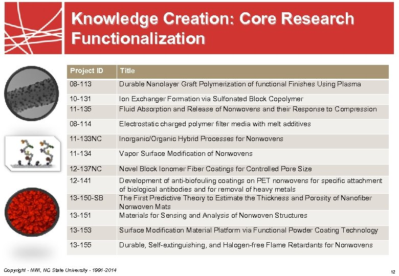 Knowledge Creation: Core Research Functionalization Project ID Title 08 -113 Durable Nanolayer Graft Polymerization