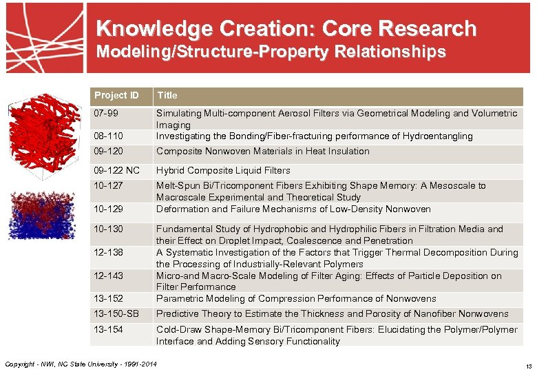 Knowledge Creation: Core Research Modeling/Structure-Property Relationships Project ID Title 07 -99 08 -110 Simulating