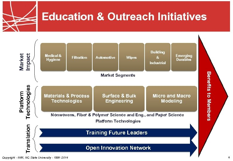 Market Impact Education & Outreach Initiatives Medical & Hygiene Filtration Automotive Wipes Building &